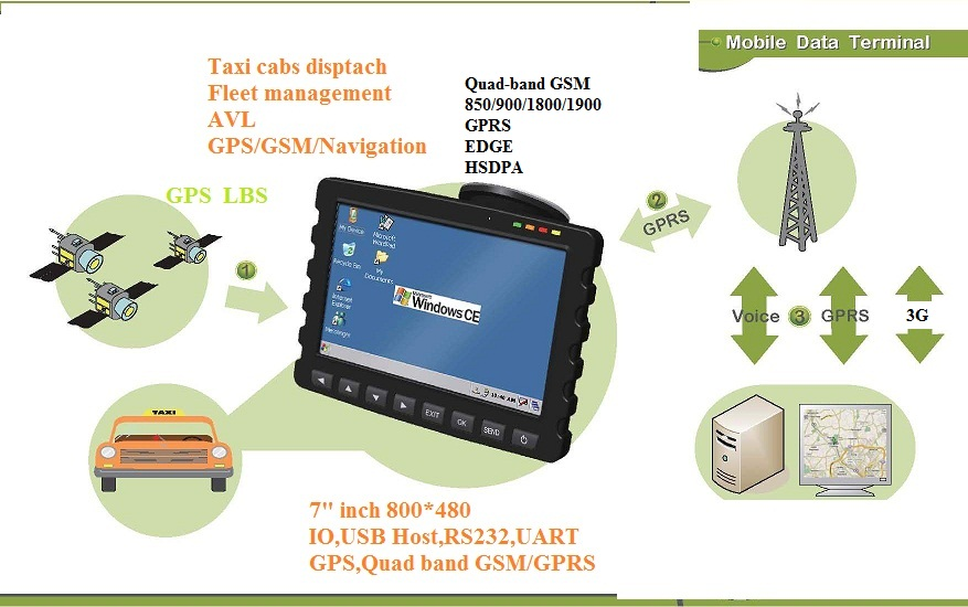 3G WCDMA 7 inch GPS taxi dispatch with GSM HSDPA,fleet management system,Mobile Data Terminal