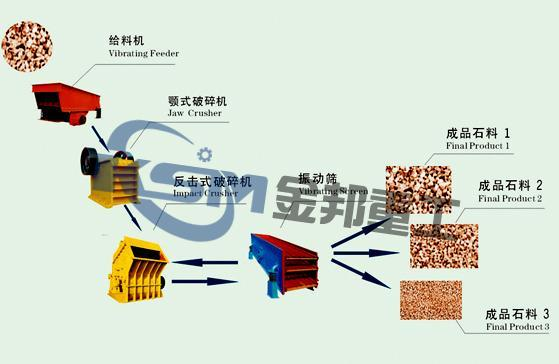Stone Production Line/Stone Maker/Limestone Crusher