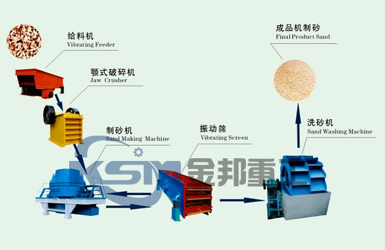 Sand Maker/Sand Making Production Line/Artificial Sand Making Machine