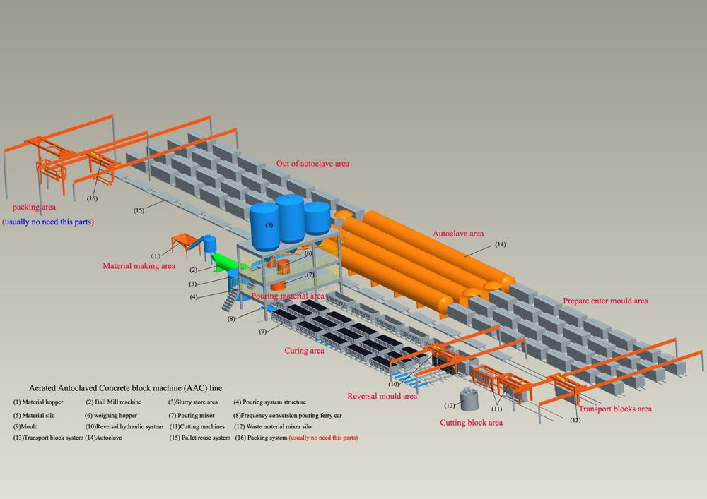 Aerated Concrete Equipment/Autoclave Aerated Concrete Blocks Equipment/Autoclave Aerated Concrete Blocks Production Line