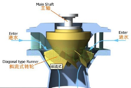 Diagonal type Turbine