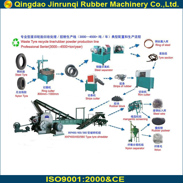 waste tyre recycling line