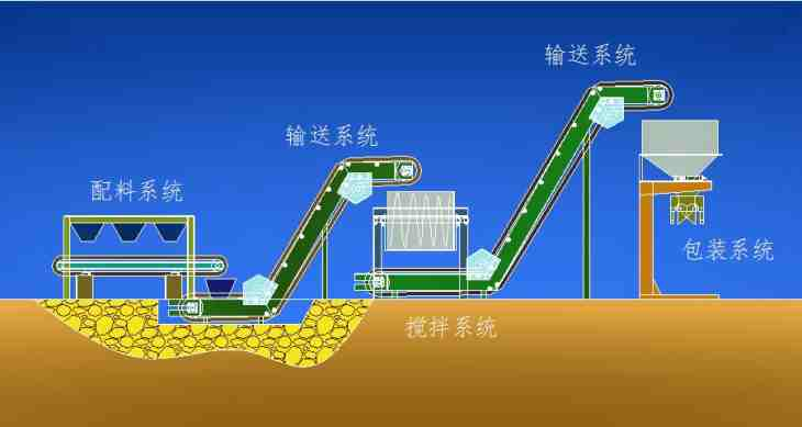 BB Fertilizer Production Line Automatic Continuous
