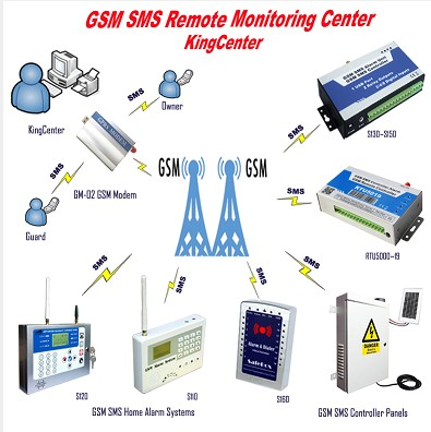 GSM SMS Remote Monitoring Center Software