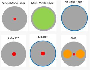 Fiber And Package Selection Guide