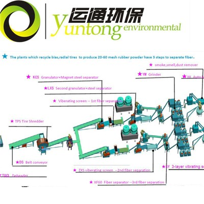 Automatic Waste Tires Recycling Plant For Rubber Granules And Powder FCC20000/40
