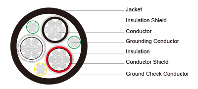 Type SHD-GC Three-Conductor Round Portable Power Cable, CPE Jacket 25kV ICEA S-75-381