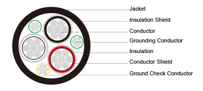 Type SHD-GC Three-Conductor Round Portable Power Cable, CPE Jacket 15kV ICEA S-75-381