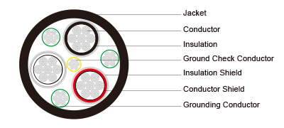Type SHD-GC Three-Conductor Round Portable Power Cable, TPU Jacket 8kV To ICEA S-75-381