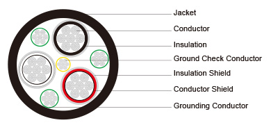 Type SHD-GC Three-Conductor Round Portable Power Cable, TPU Jacket 5kV ICEA S-75-381