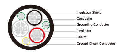 Type SHD-GC Three-Conductor Round Portable Power Cable, TPU Jacket 2kV ICEA S-75-381