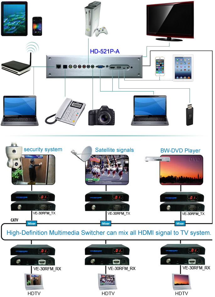 HD-521P-A Multimedia Converter (Aluminum panel)