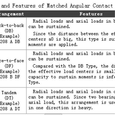 Matched Angular Contact Ball Bearings