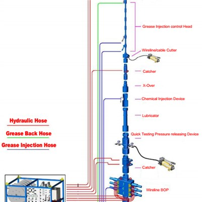 Wireline BOP Pressure Control Equipment