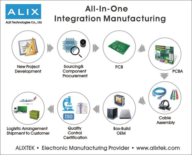 All In One Eelectronic Manufacturing (EMS/OEM/ODM)