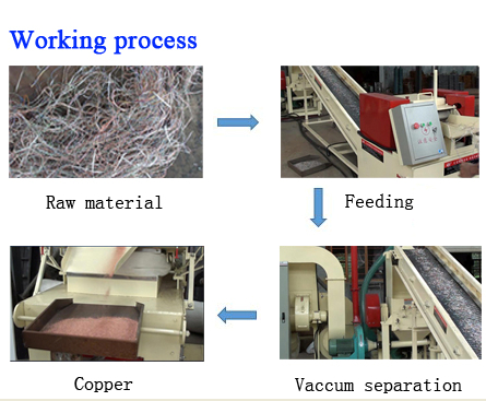 low cost/economy copper/cable Recycling Machine