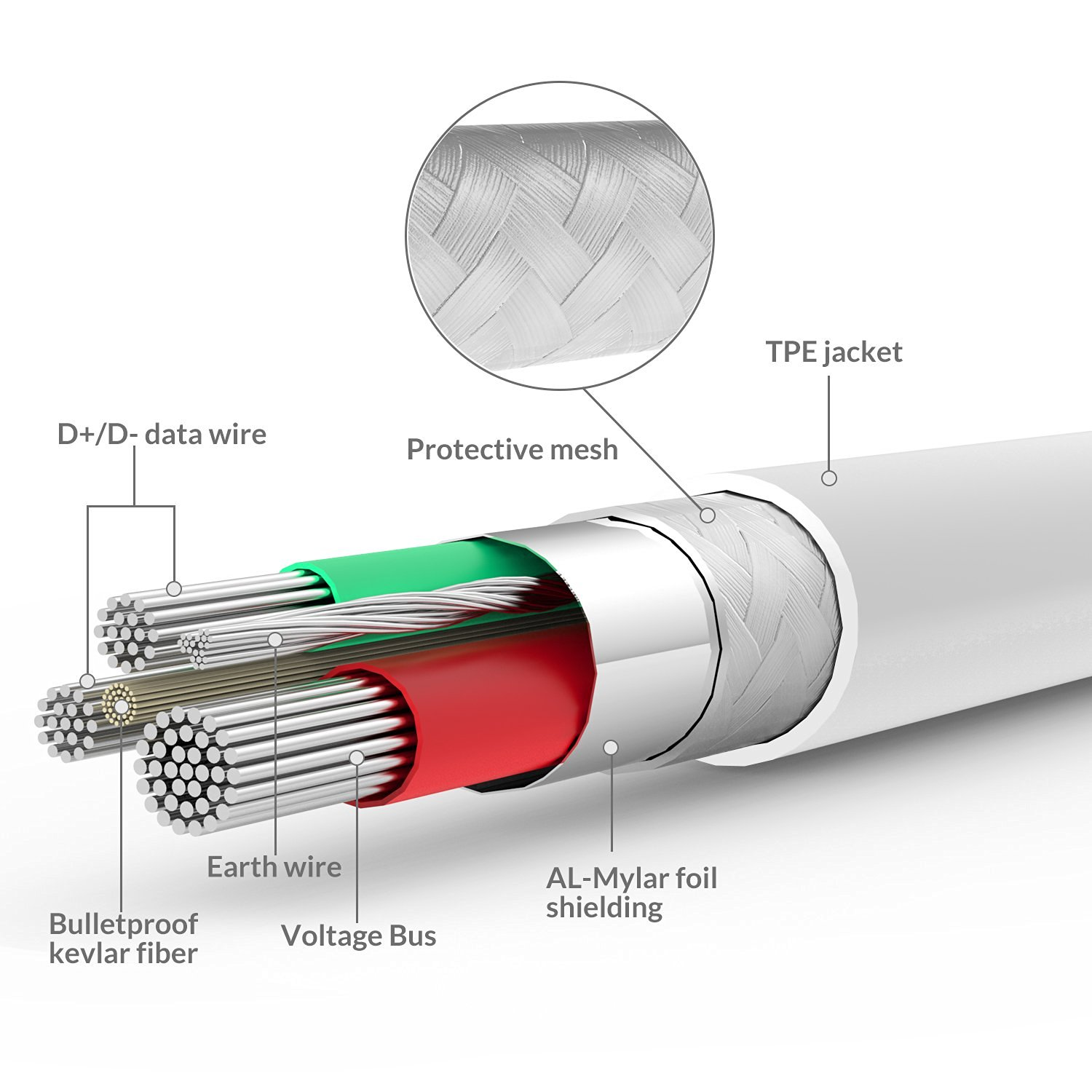 Iphone 5 Usb Cable Wiring Diagram