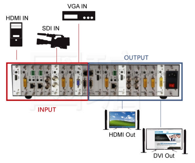 Multi-Signal modular Matrix switcher
