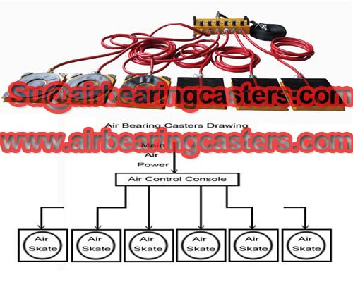air casters can Move boats into a dry dock for maintenance
