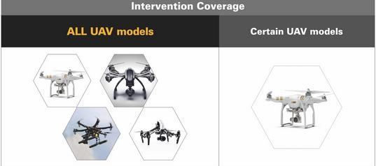 Our exquisite work will guarantee quality of de-drone for y