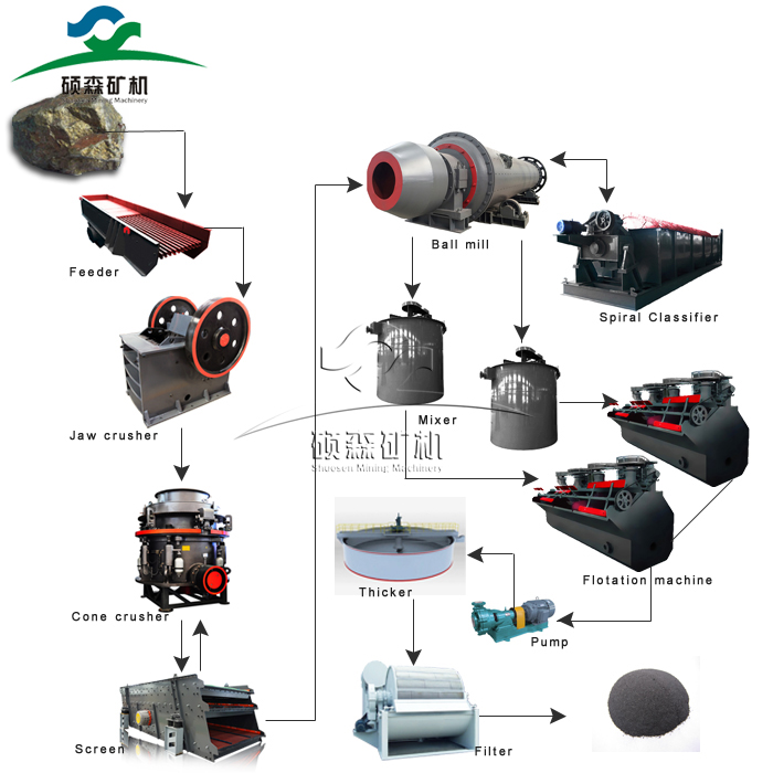 Ore flotation separation equipments