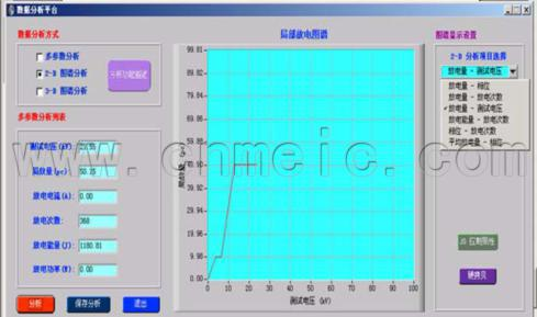 Digital partical discharge detector