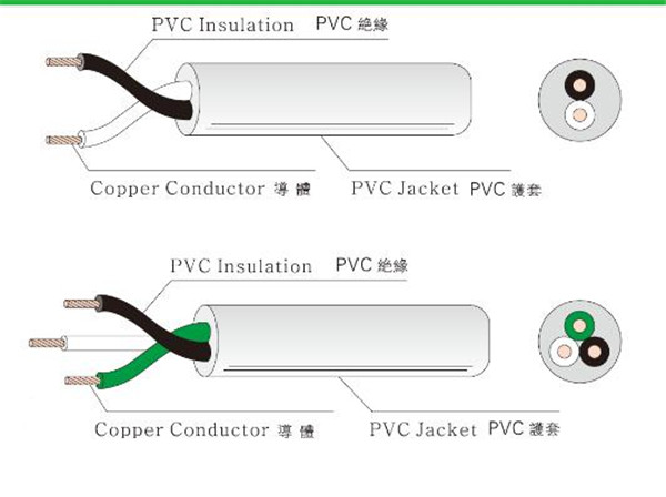 PSE/BMSI approved  PVC Cable VCTF/HVCTF
