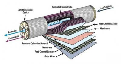 MF Membrane Technology