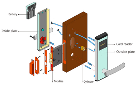 Hotel door lock electronic smart door lock