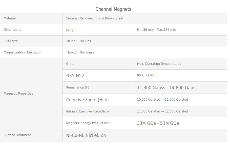 Channel Magnets2019