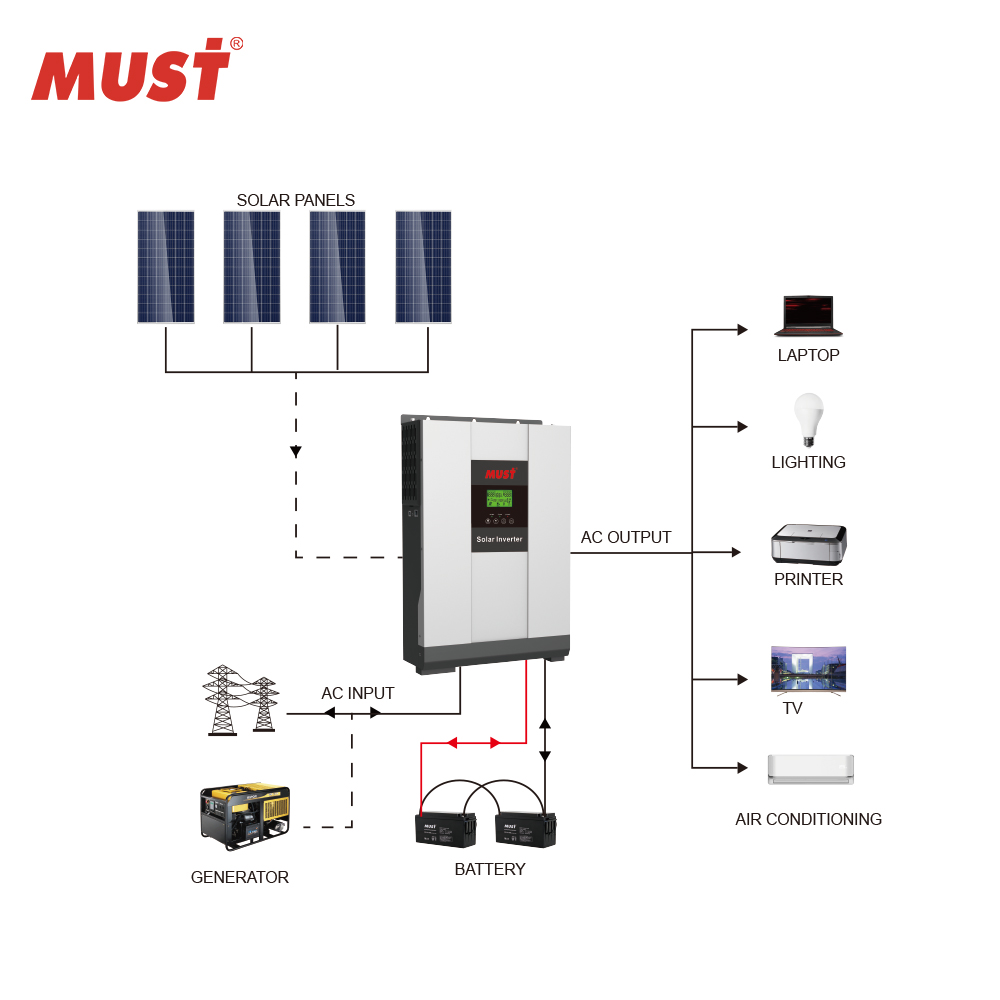 pure sine wave MPPT solar inverter 3kw