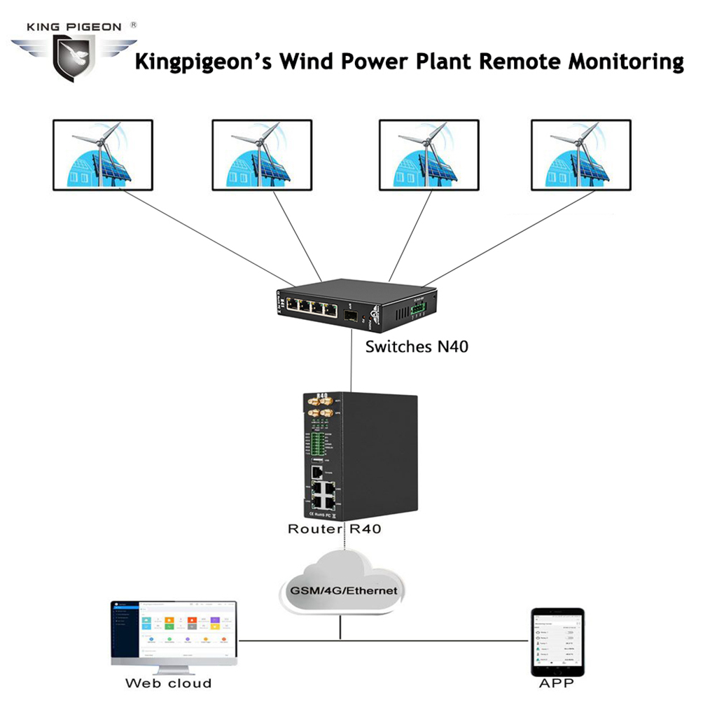 Wind Power Plant Remote Monitoring