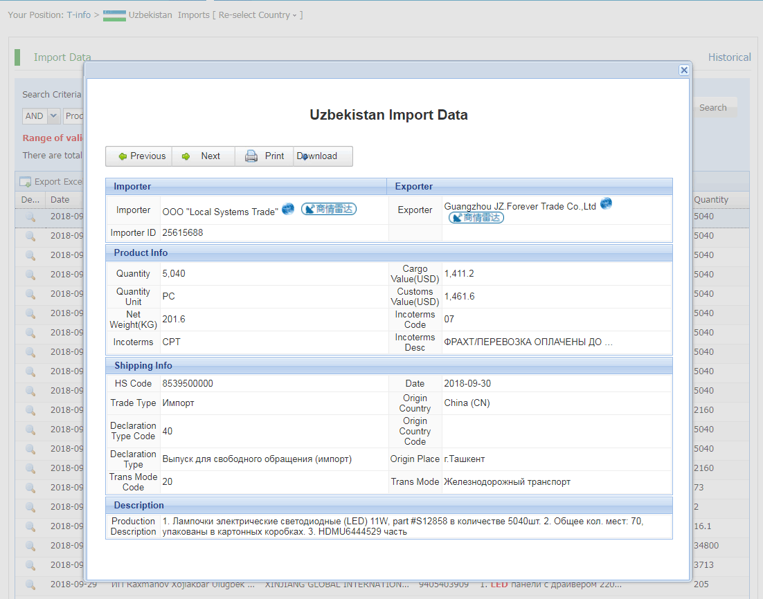 Detailed Uzbekistan trade data online