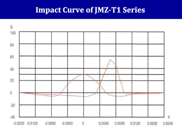 JMZ-T1 Industrial Anti Vibration Isolator Dampers & Mounts