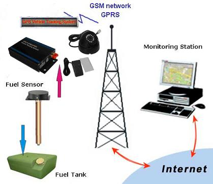 gps camera tracker/gps fuel tracker/gps image monitoring/gps fuel monitoring