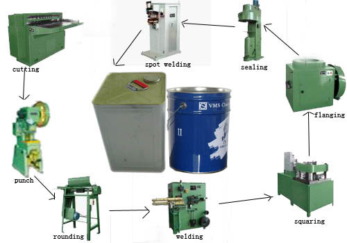 Square oil can machine production line