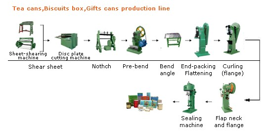 tea can making machine